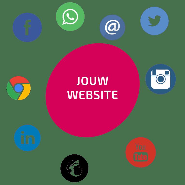 Go2People Doelen stellen voor effectieve websites - Gratis workshop