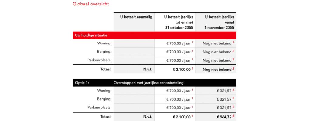 Overstapportaal overzicht Gemeente Amsterdam Go2People